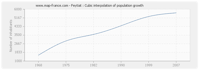 Feytiat : Cubic interpolation of population growth