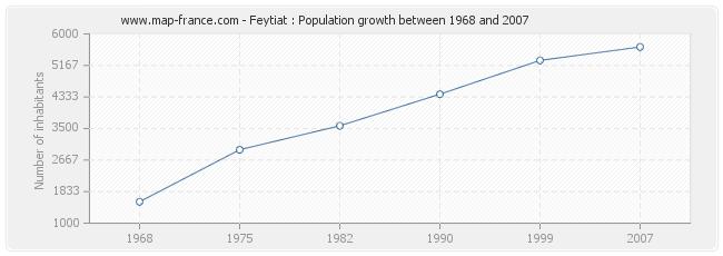 Population Feytiat