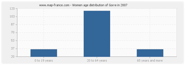 Women age distribution of Gorre in 2007