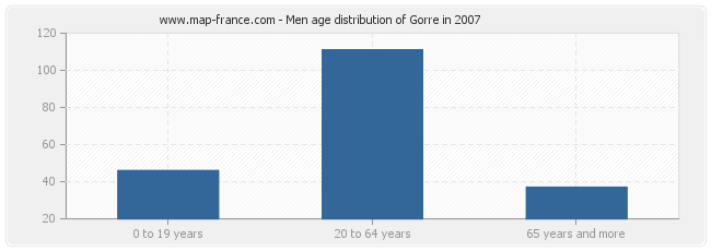 Men age distribution of Gorre in 2007