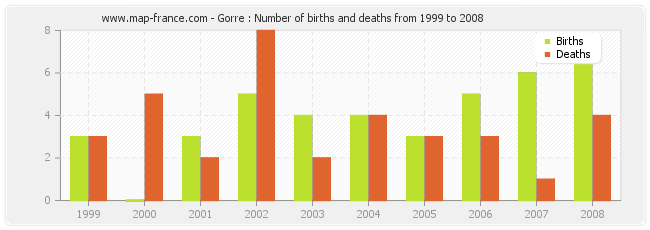 Gorre : Number of births and deaths from 1999 to 2008