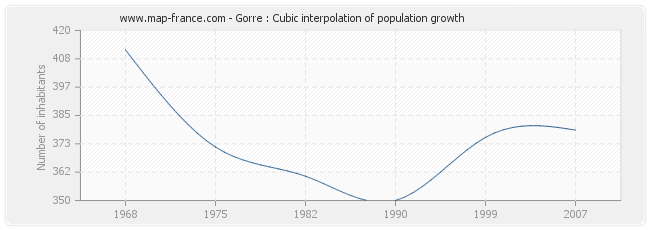 Gorre : Cubic interpolation of population growth