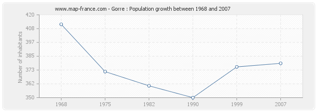 Population Gorre