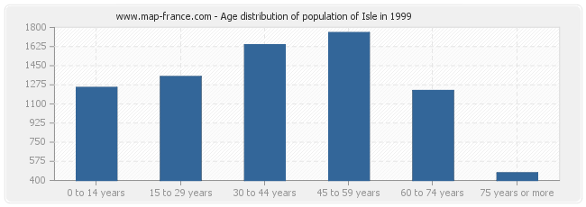 Age distribution of population of Isle in 1999