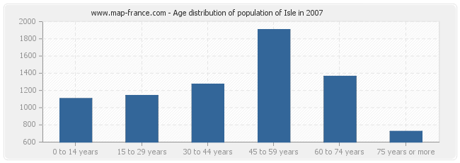 Age distribution of population of Isle in 2007