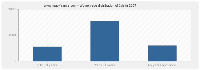 Women age distribution of Isle in 2007