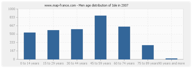Men age distribution of Isle in 2007