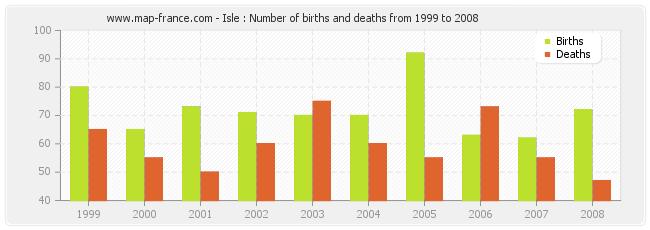 Isle : Number of births and deaths from 1999 to 2008