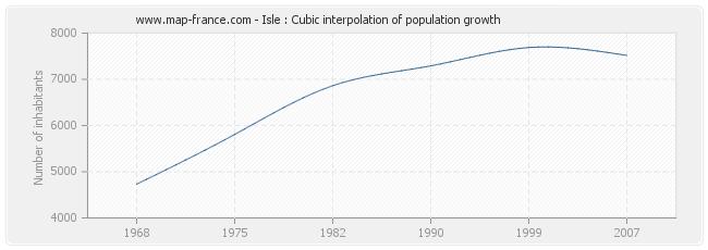 Isle : Cubic interpolation of population growth
