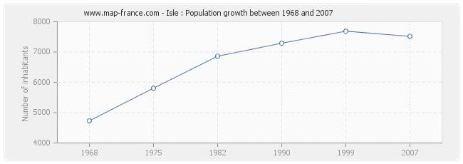 Population Isle