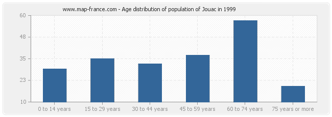 Age distribution of population of Jouac in 1999
