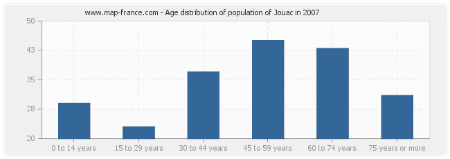 Age distribution of population of Jouac in 2007