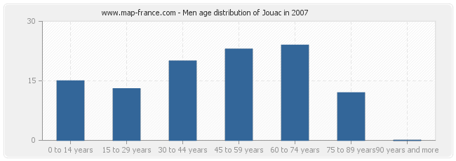 Men age distribution of Jouac in 2007