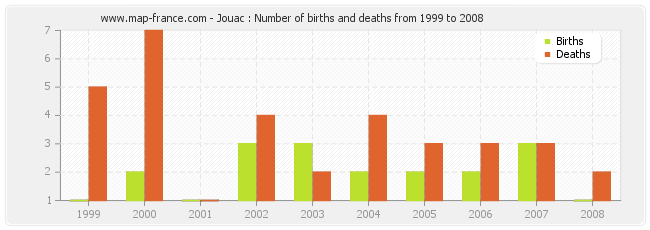Jouac : Number of births and deaths from 1999 to 2008