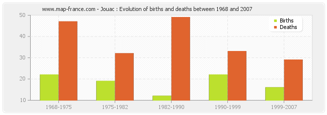 Jouac : Evolution of births and deaths between 1968 and 2007