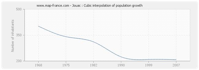 Jouac : Cubic interpolation of population growth