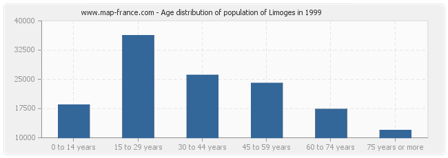 Age distribution of population of Limoges in 1999