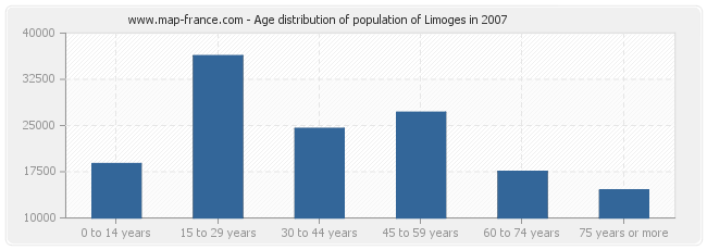 Age distribution of population of Limoges in 2007