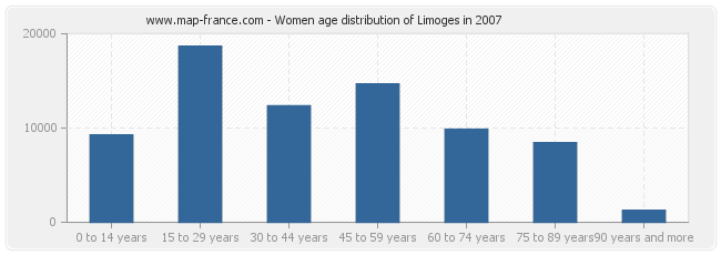 Women age distribution of Limoges in 2007