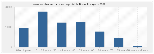 Men age distribution of Limoges in 2007