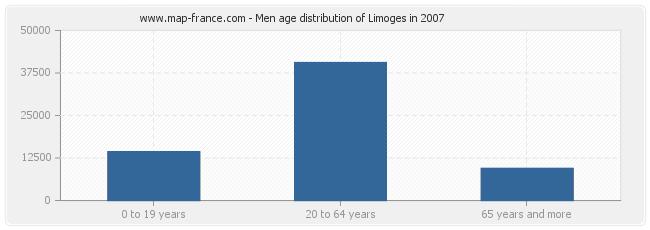 Men age distribution of Limoges in 2007