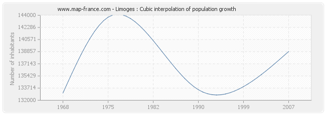 Limoges : Cubic interpolation of population growth