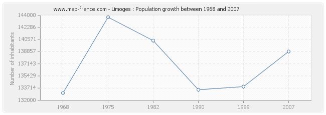 Population Limoges