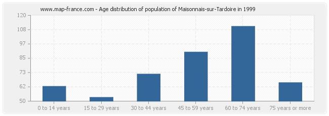 Age distribution of population of Maisonnais-sur-Tardoire in 1999