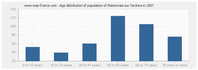 Age distribution of population of Maisonnais-sur-Tardoire in 2007
