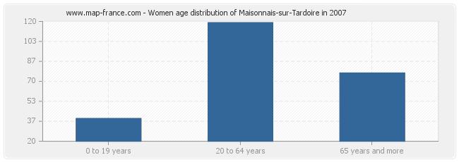 Women age distribution of Maisonnais-sur-Tardoire in 2007