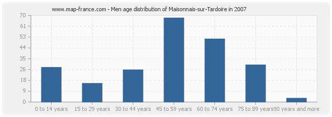 Men age distribution of Maisonnais-sur-Tardoire in 2007