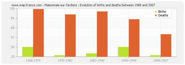 Maisonnais-sur-Tardoire : Evolution of births and deaths between 1968 and 2007