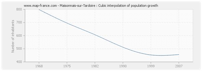 Maisonnais-sur-Tardoire : Cubic interpolation of population growth