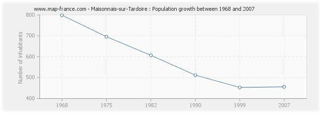 Population Maisonnais-sur-Tardoire