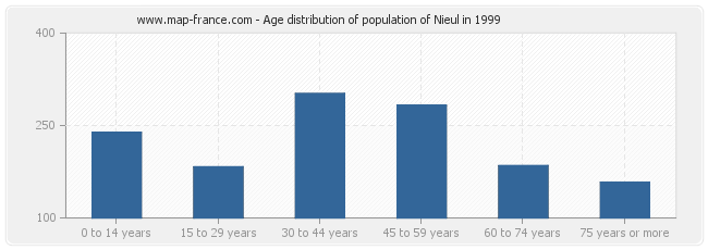 Age distribution of population of Nieul in 1999