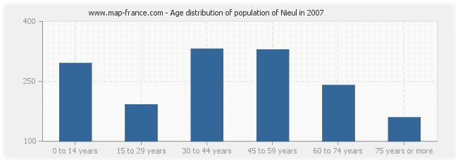 Age distribution of population of Nieul in 2007