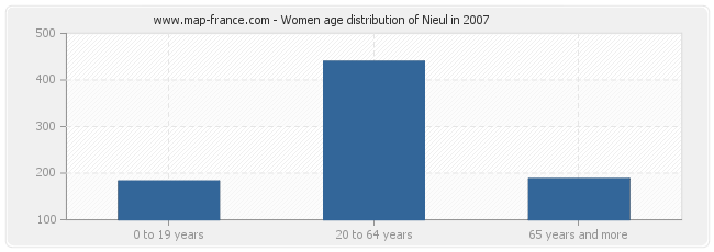Women age distribution of Nieul in 2007