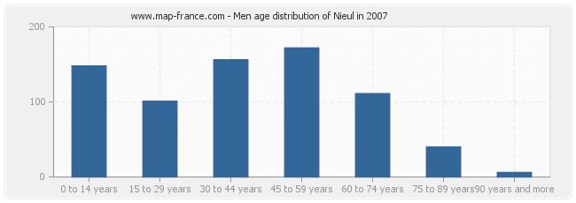 Men age distribution of Nieul in 2007