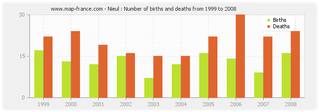 Nieul : Number of births and deaths from 1999 to 2008