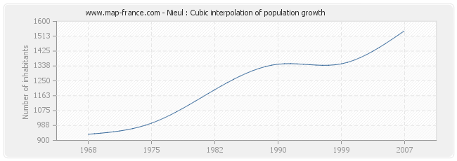 Nieul : Cubic interpolation of population growth