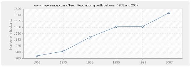 Population Nieul