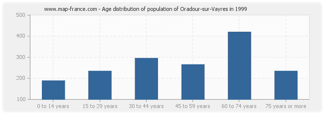 Age distribution of population of Oradour-sur-Vayres in 1999