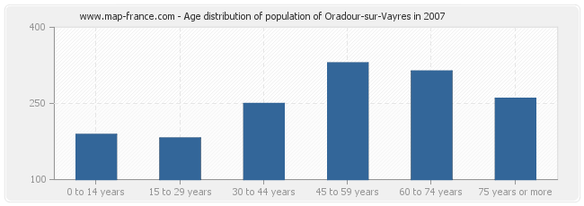 Age distribution of population of Oradour-sur-Vayres in 2007