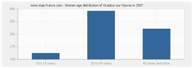 Women age distribution of Oradour-sur-Vayres in 2007