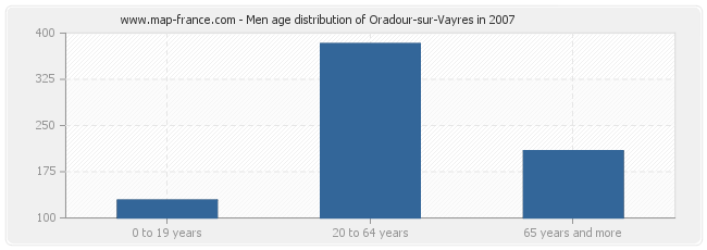 Men age distribution of Oradour-sur-Vayres in 2007