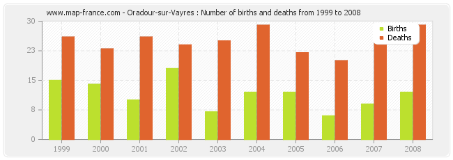 Oradour-sur-Vayres : Number of births and deaths from 1999 to 2008