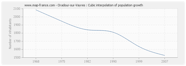 Oradour-sur-Vayres : Cubic interpolation of population growth