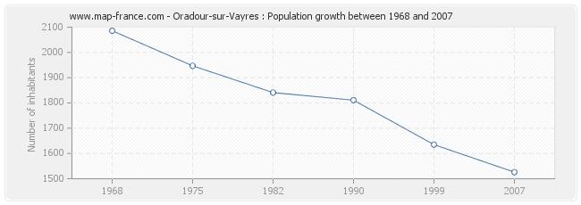 Population Oradour-sur-Vayres