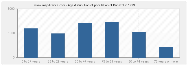 Age distribution of population of Panazol in 1999