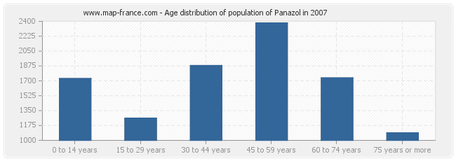 Age distribution of population of Panazol in 2007